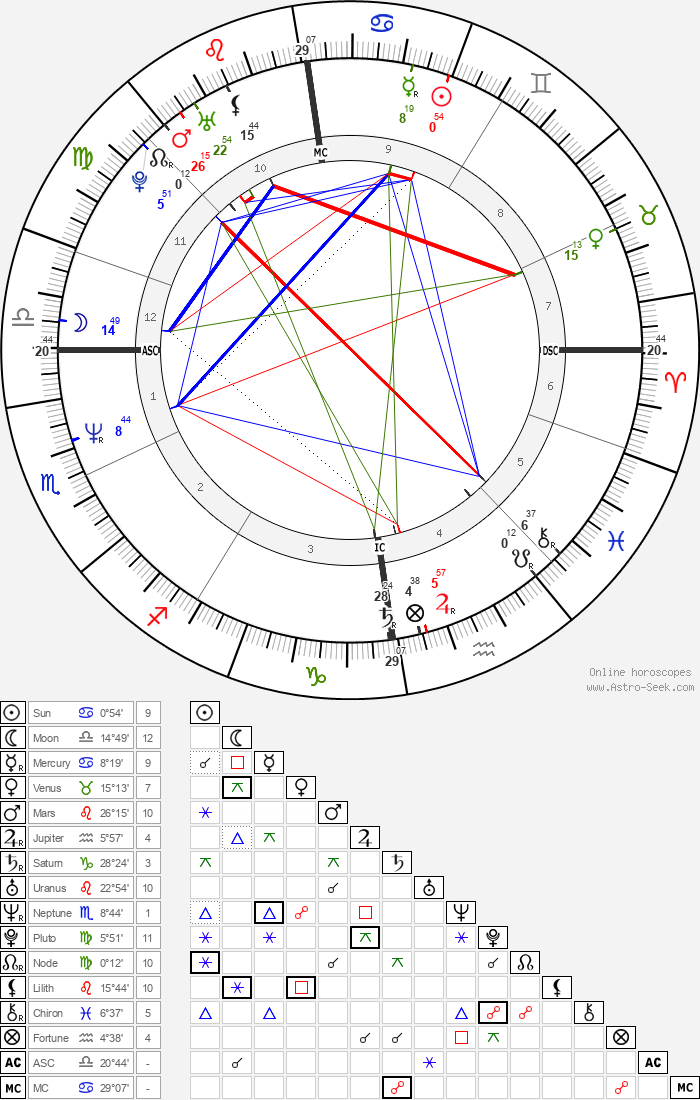 Jimmy Somerville - Astrology Natal Birth Chart