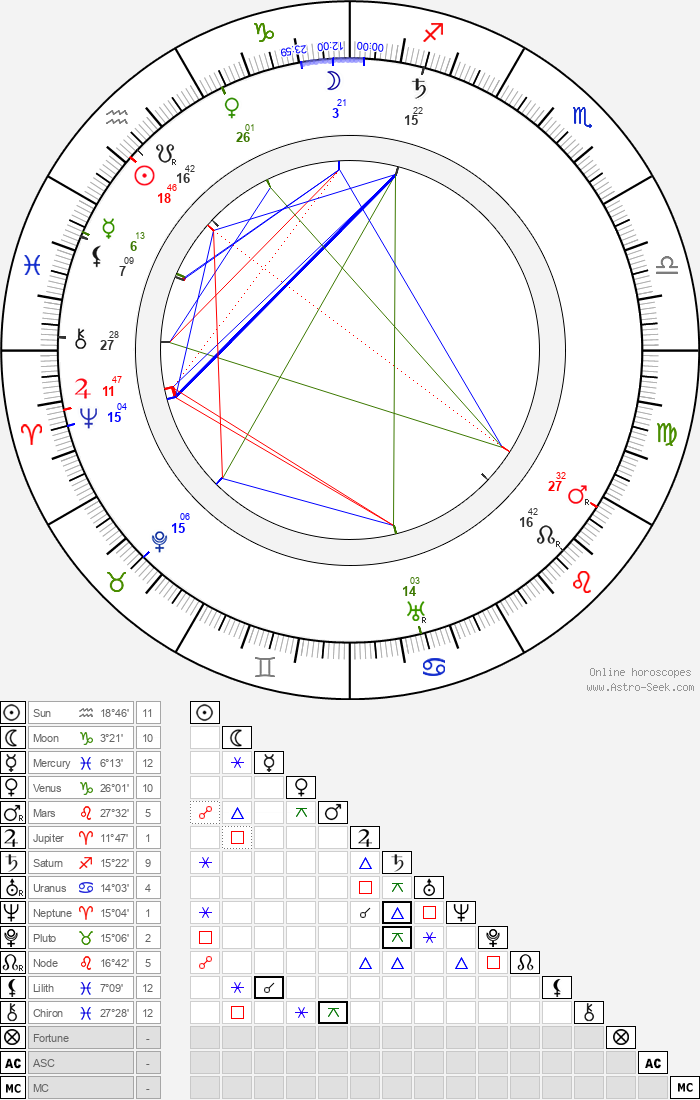 Jindřich Šimon Baar - Astrology Natal Birth Chart