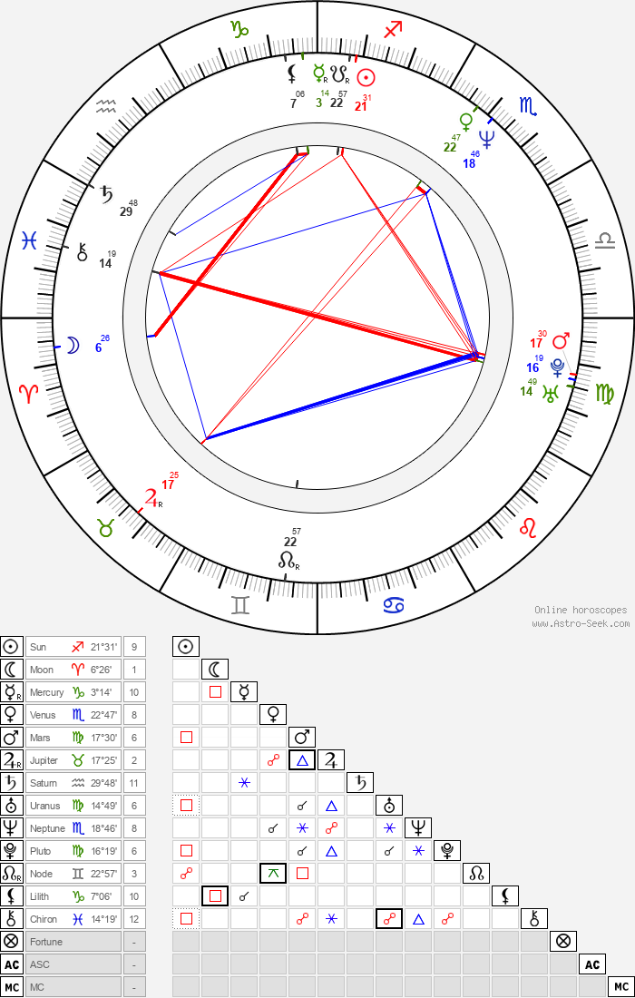Jiří Pomeje - Astrology Natal Birth Chart
