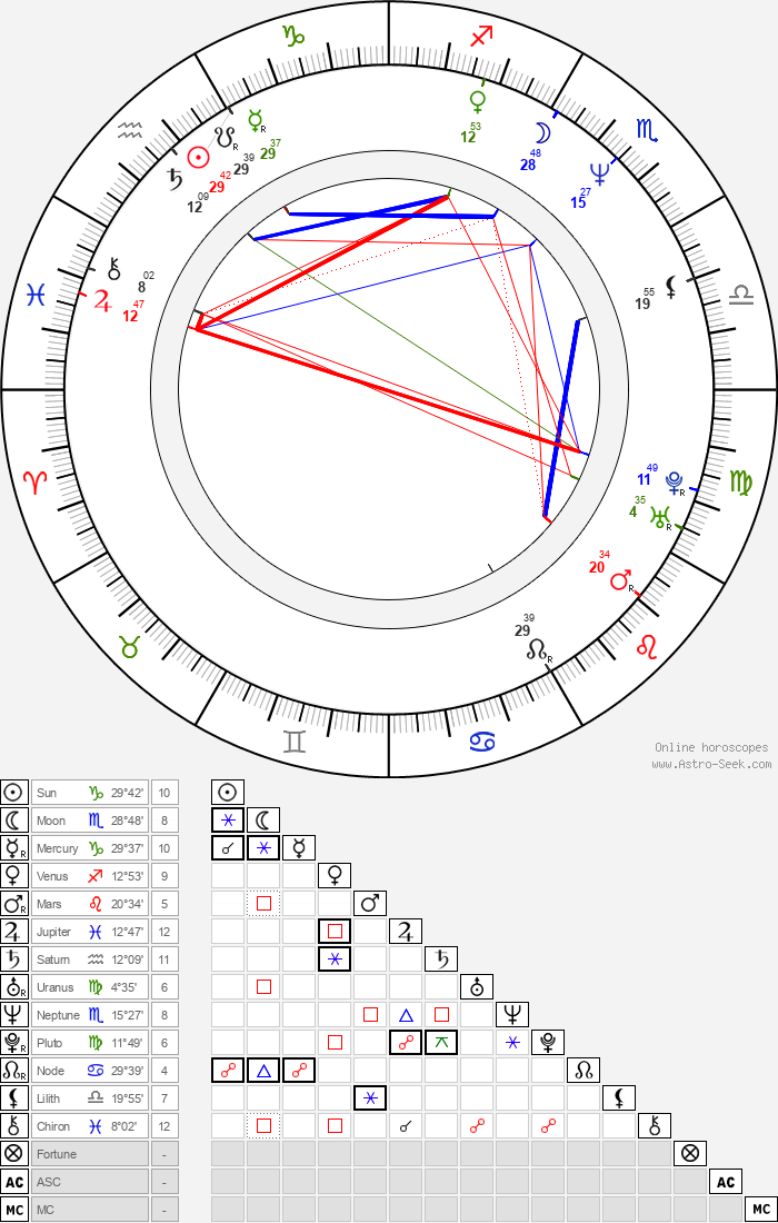 Jitka Lenková - Astrology Natal Birth Chart