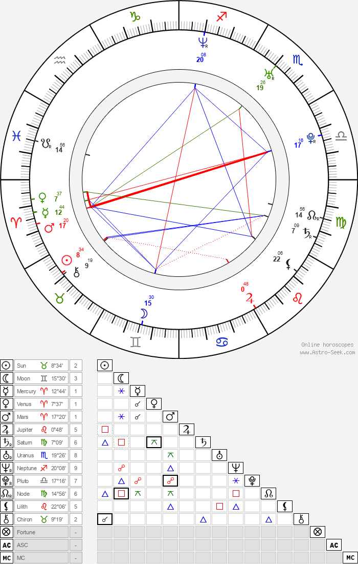 Jo O'Meara - Astrology Natal Birth Chart
