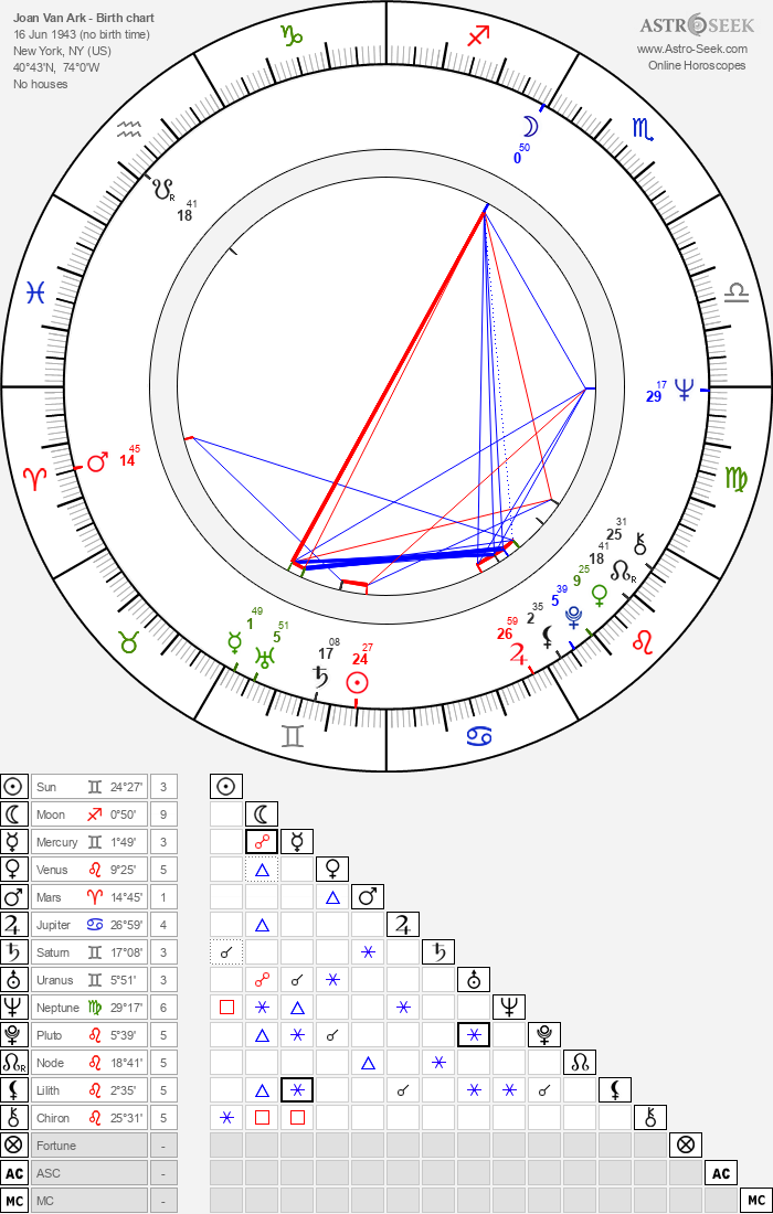 Joan Van Ark - Astrology Natal Birth Chart