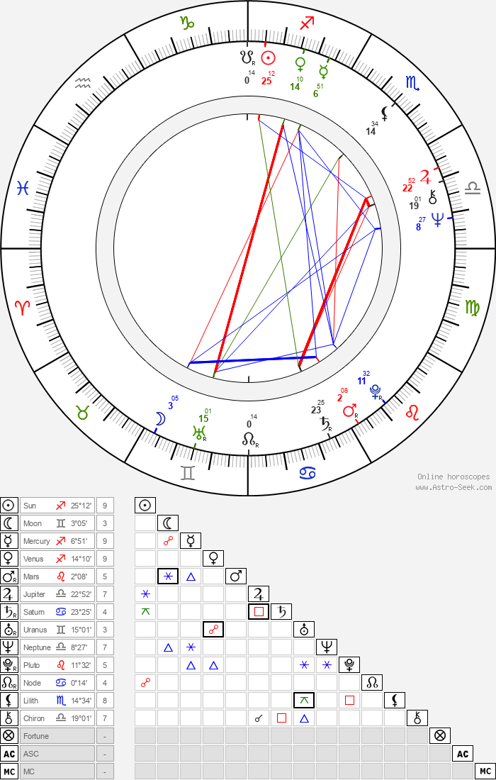 Joanna Bogacka - Astrology Natal Birth Chart