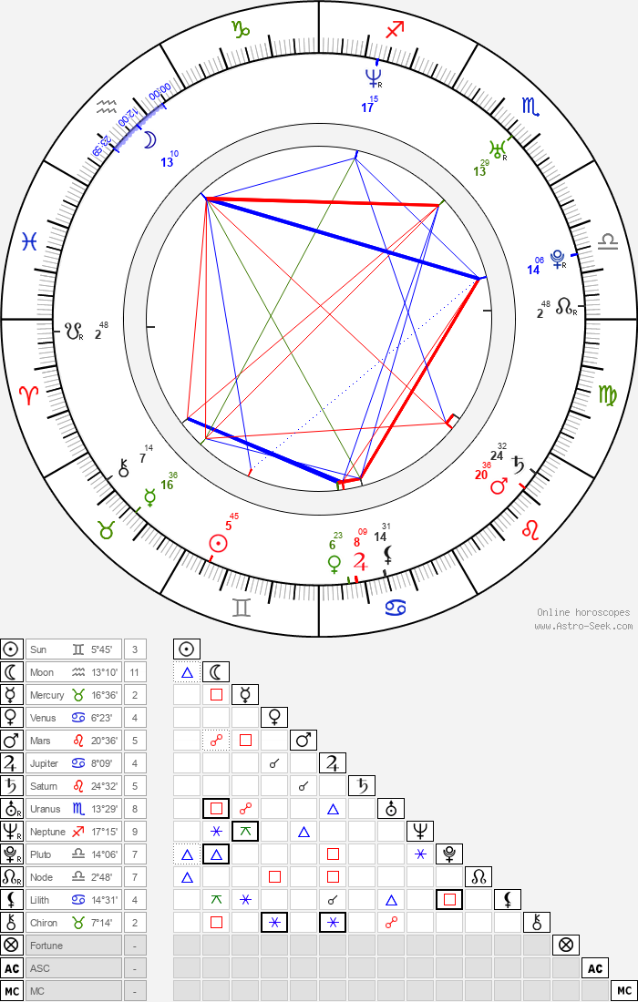 Joanna Koroniewska - Astrology Natal Birth Chart