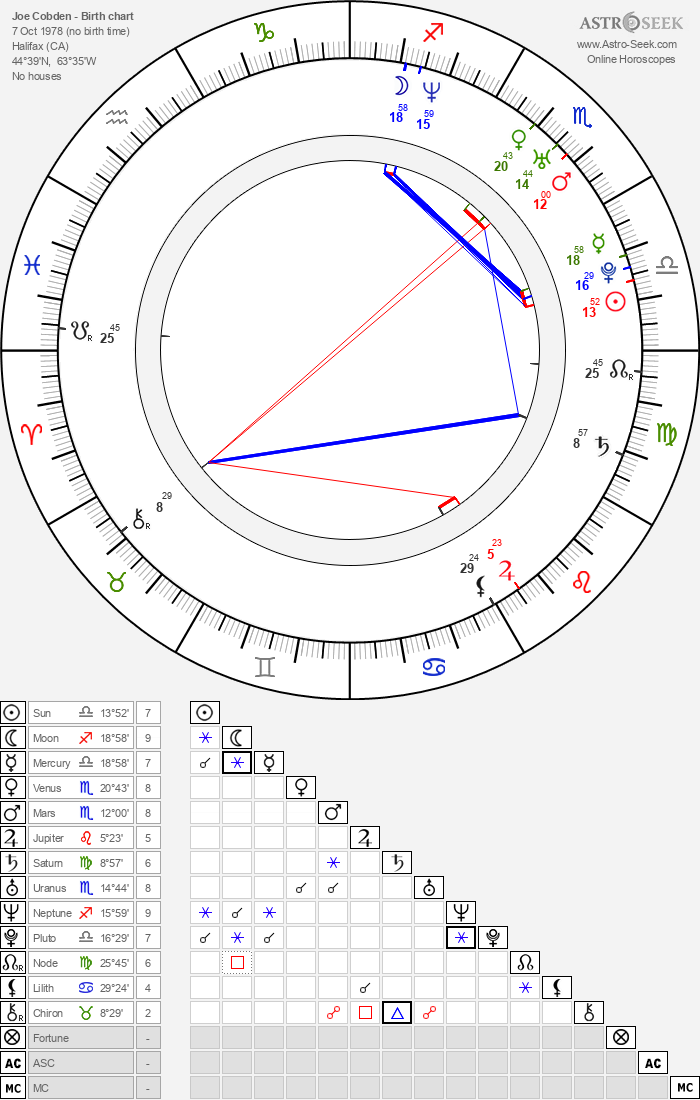 Joe Cobden - Astrology Natal Birth Chart