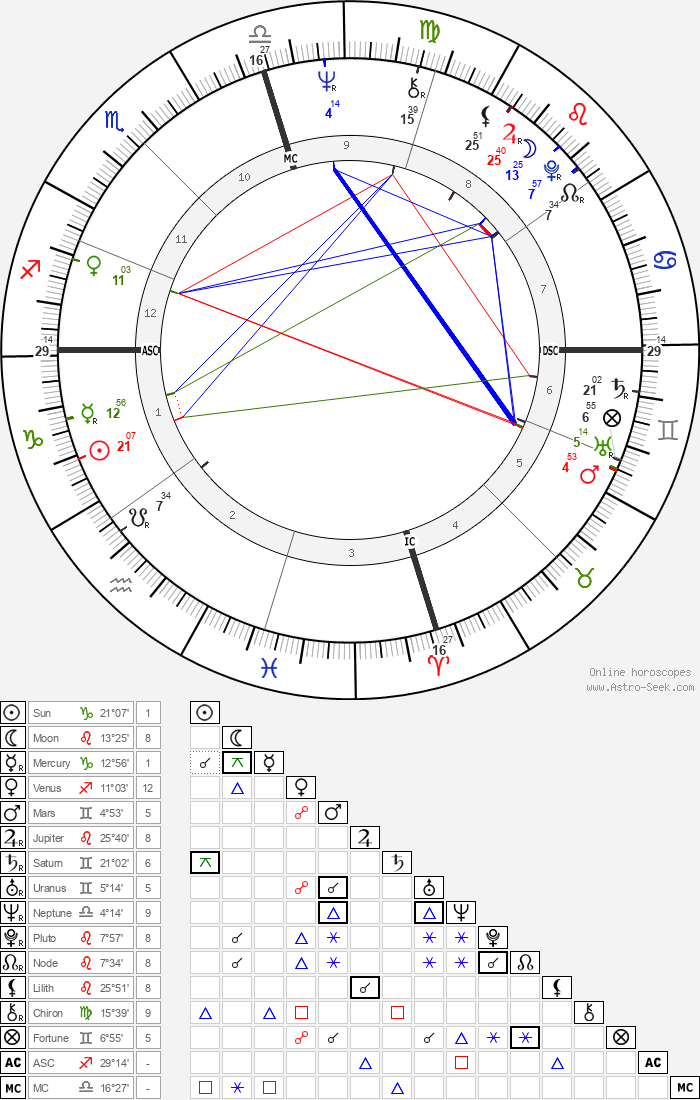 Joe Frazier - Astrology Natal Birth Chart