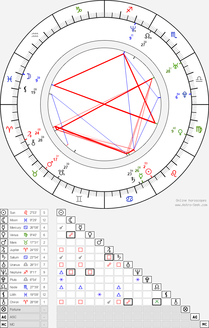 Joe Smith - Astrology Natal Birth Chart