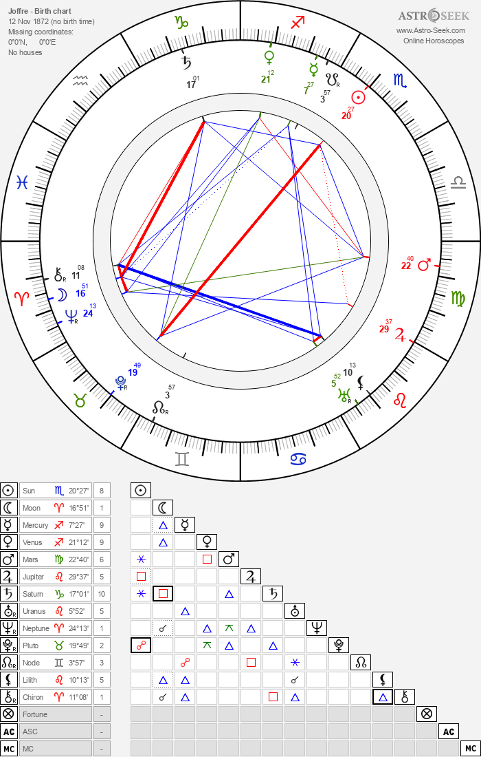 Joffre - Astrology Natal Birth Chart