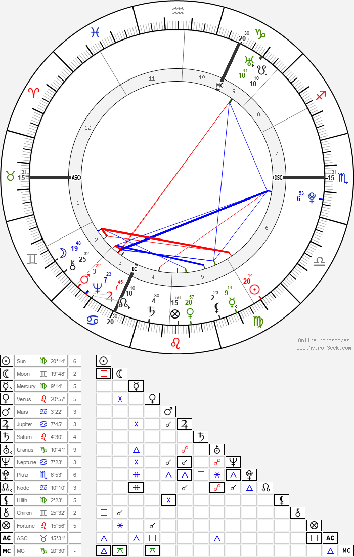 Johann Heinrich Jung-Stilling - Astrology Natal Birth Chart