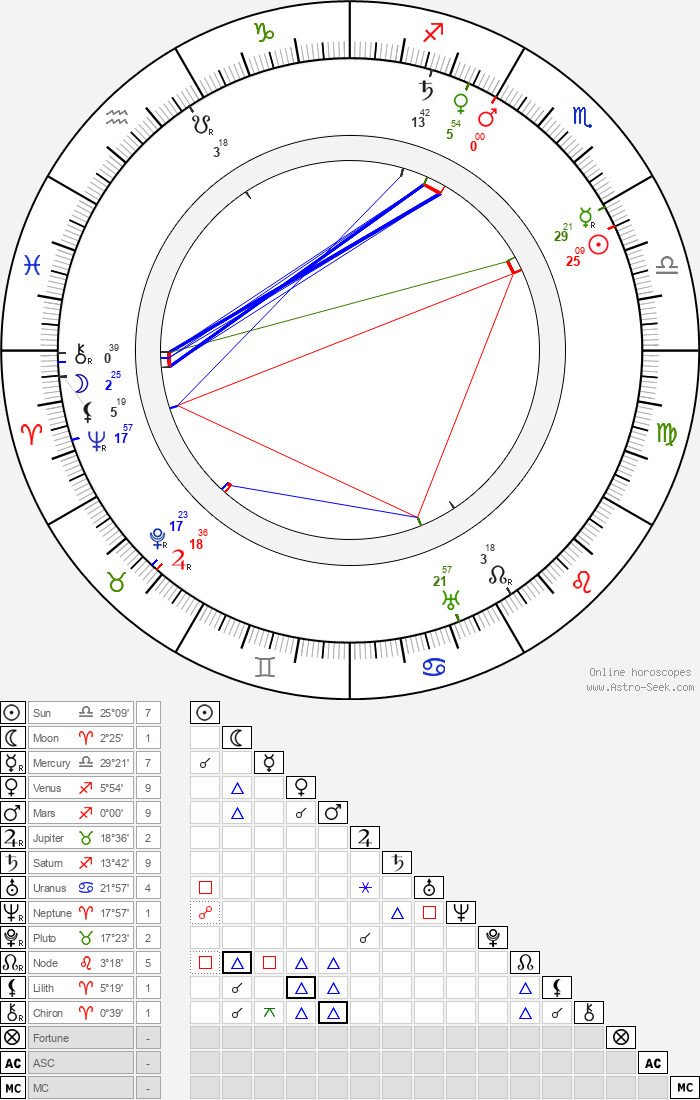 Johannes Linnankoski - Astrology Natal Birth Chart