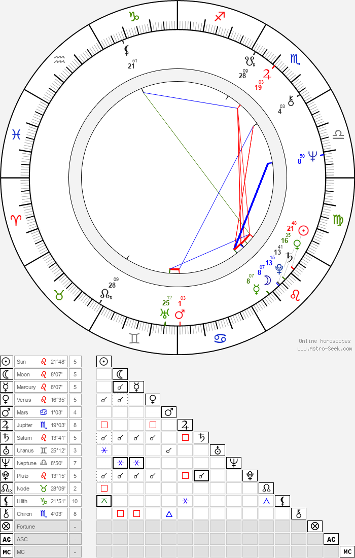 John Arthurs - Astrology Natal Birth Chart