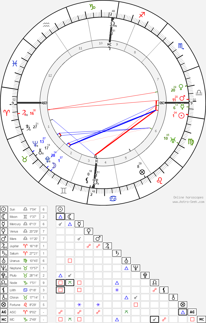 John Boyd Orr - Astrology Natal Birth Chart