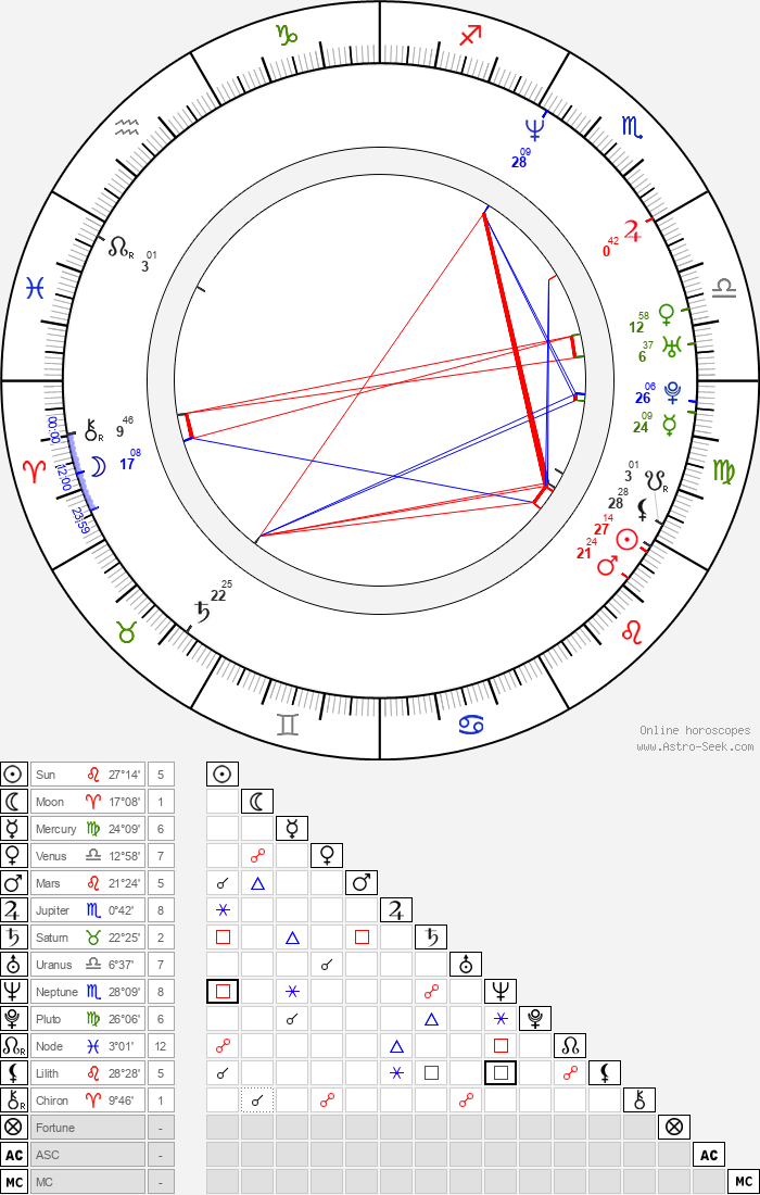 John Carmack - Astrology Natal Birth Chart