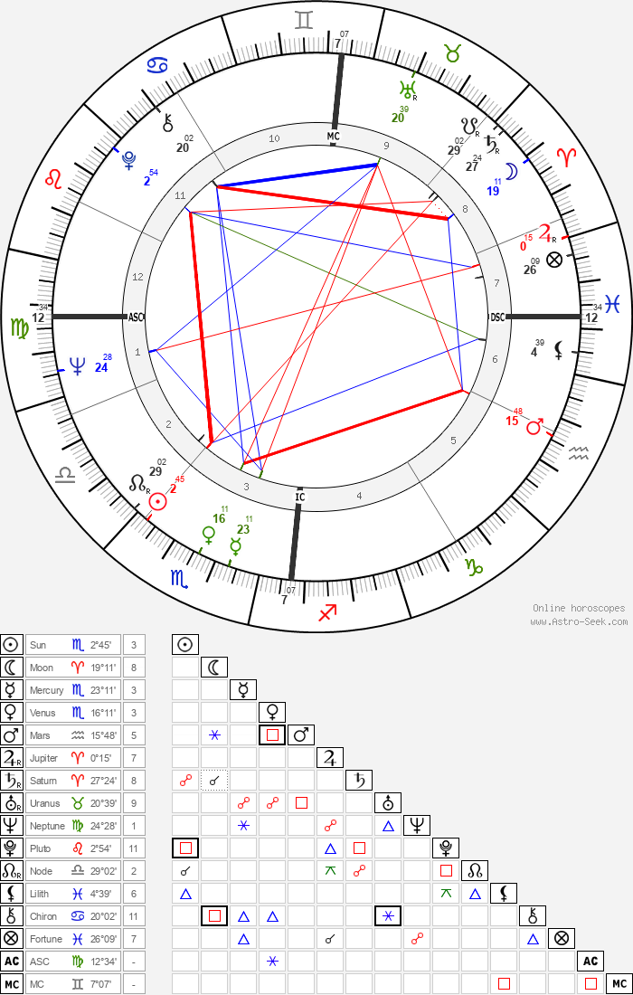 John Cleese - Astrology Natal Birth Chart