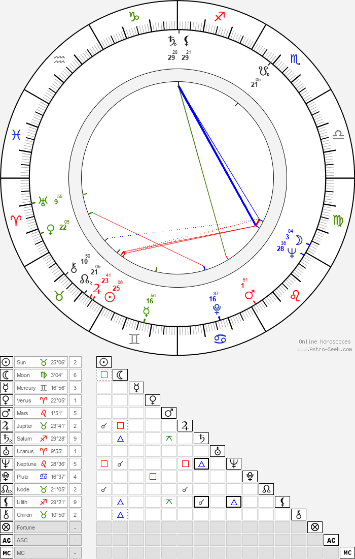 John Conyers - Astrology Natal Birth Chart