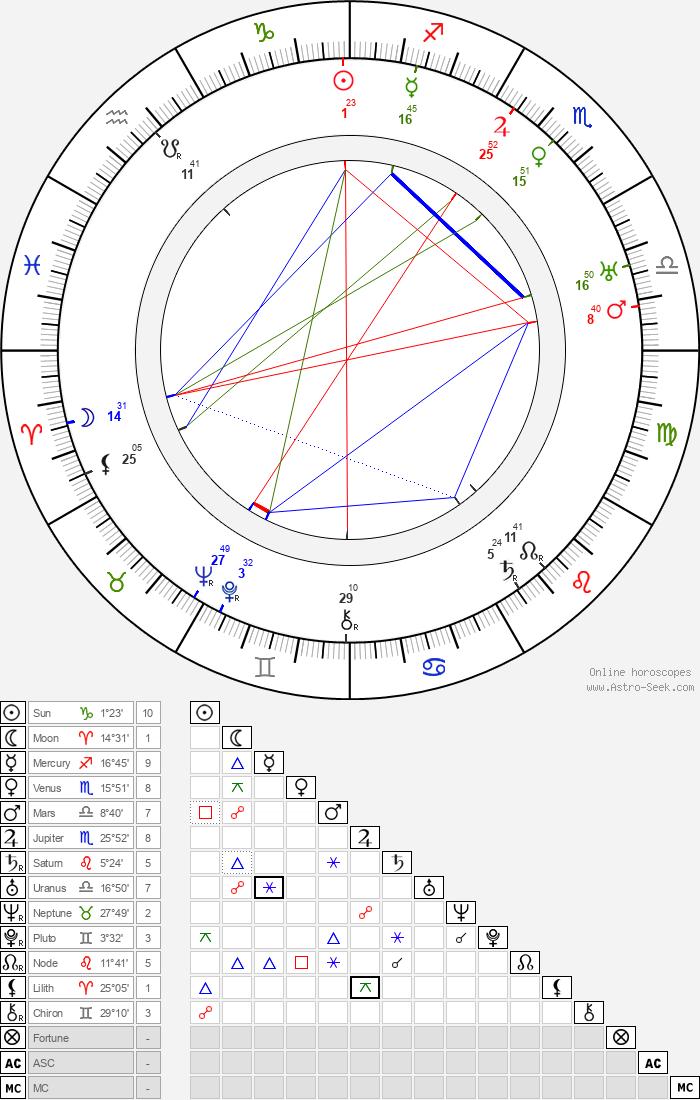 John Cromwell - Astrology Natal Birth Chart