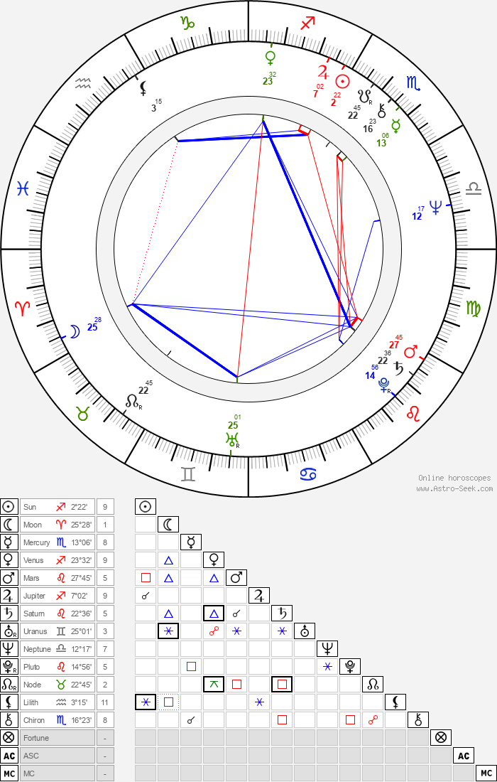 John Larroquette - Astrology Natal Birth Chart