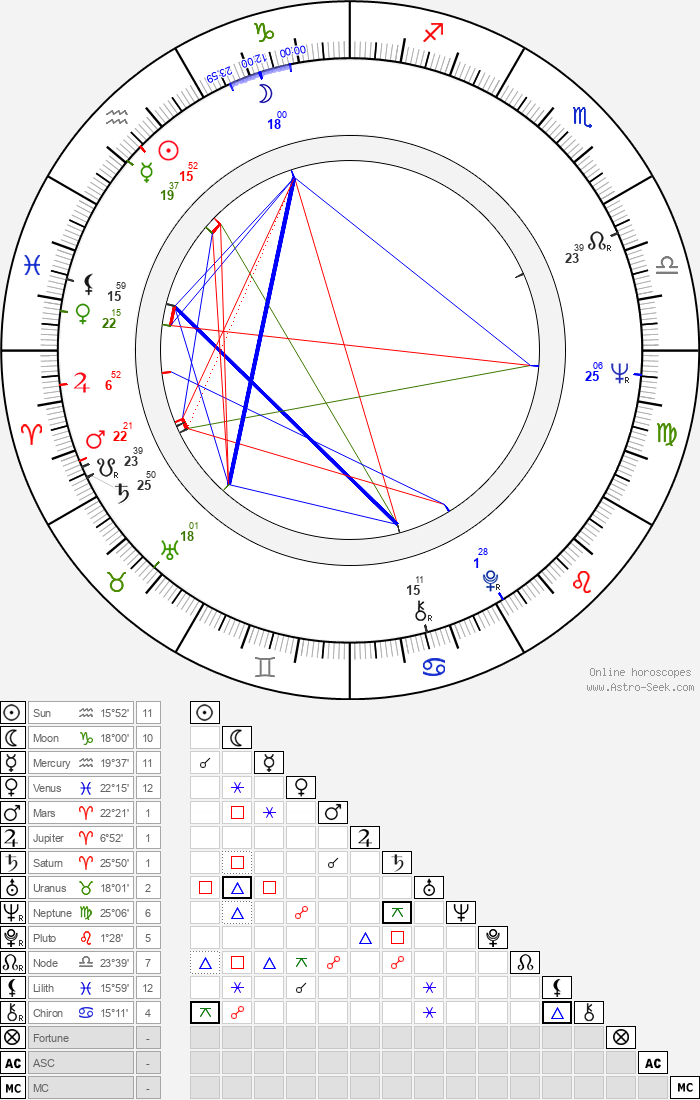 John McKinney - Astrology Natal Birth Chart