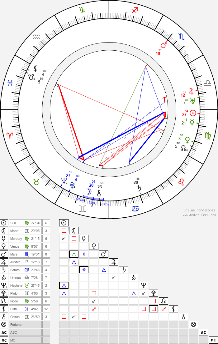 John Murray Anderson - Astrology Natal Birth Chart