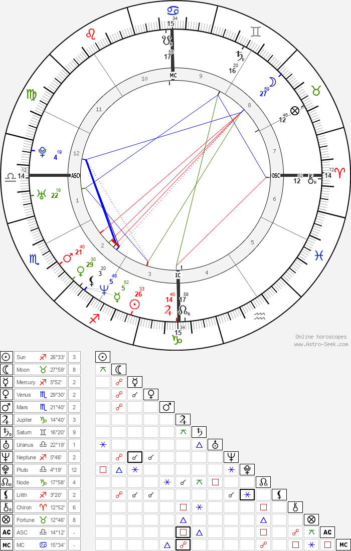 John Phillip Delfrano - Astrology Natal Birth Chart
