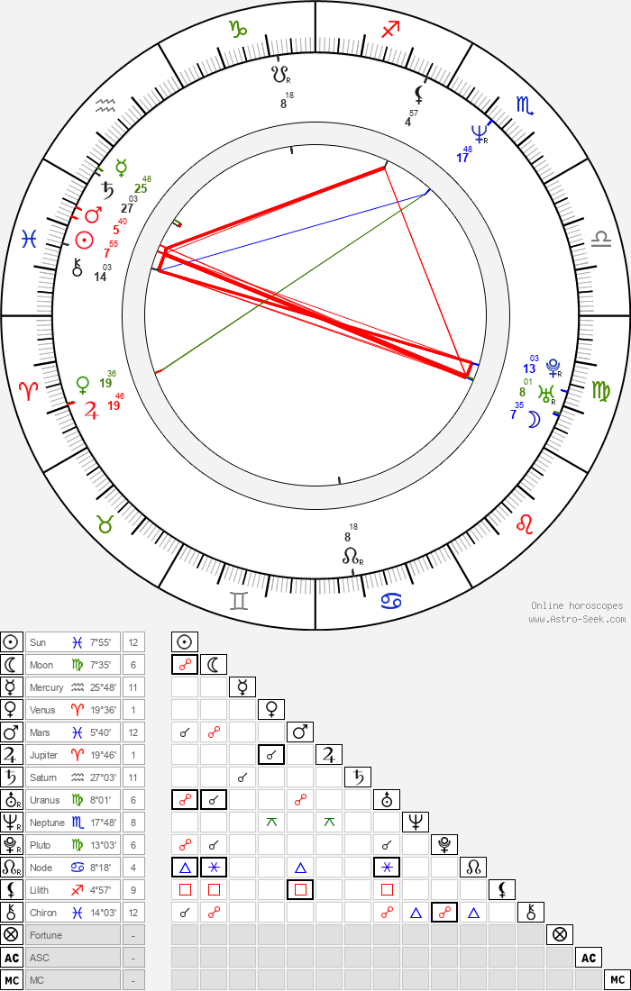 John Pyper-Ferguson - Astrology Natal Birth Chart