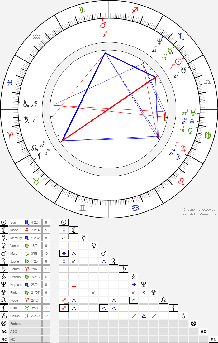 John Romero - Astrology Natal Birth Chart