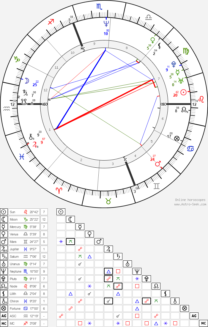 John Slattery - Astrology Natal Birth Chart