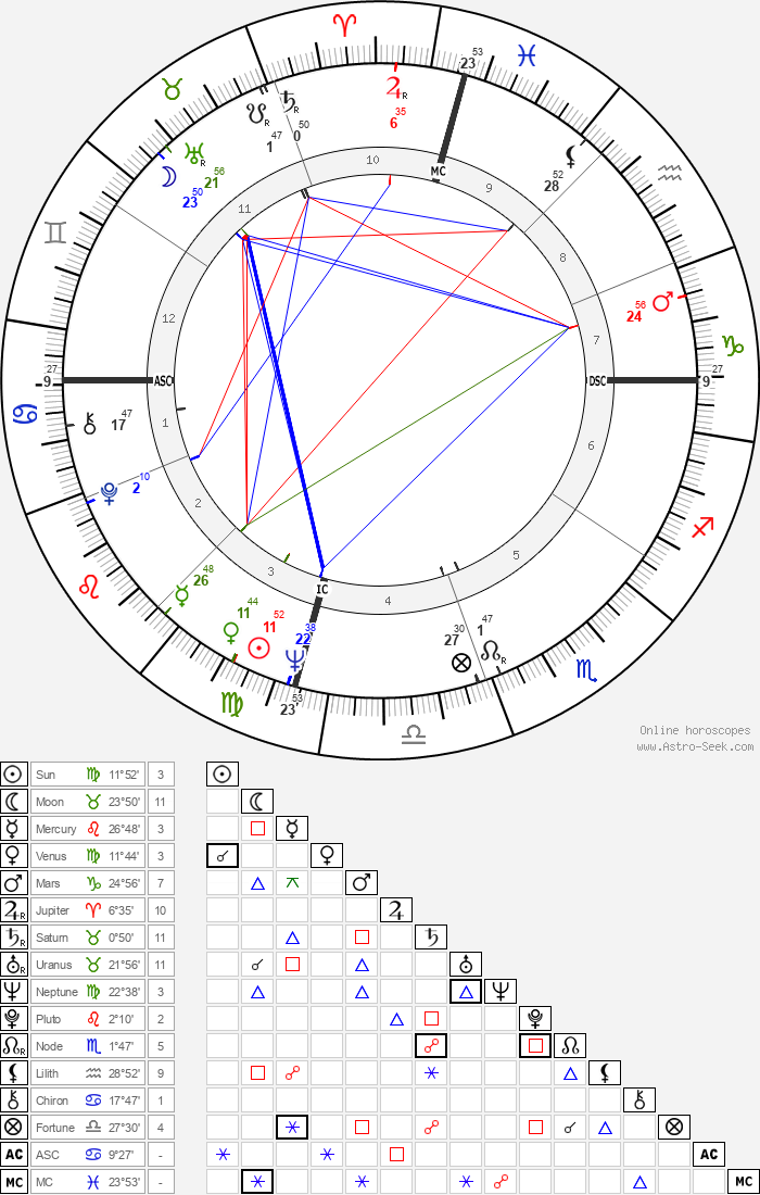 John Stewart - Astrology Natal Birth Chart
