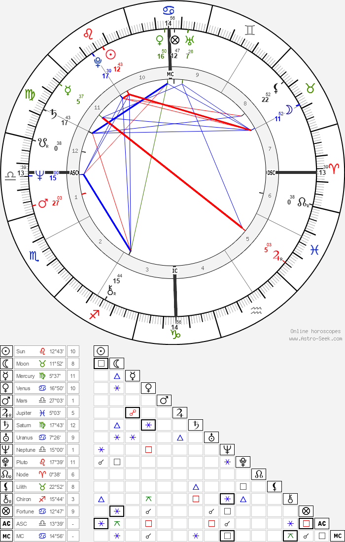 John Walton Smith - Astrology Natal Birth Chart
