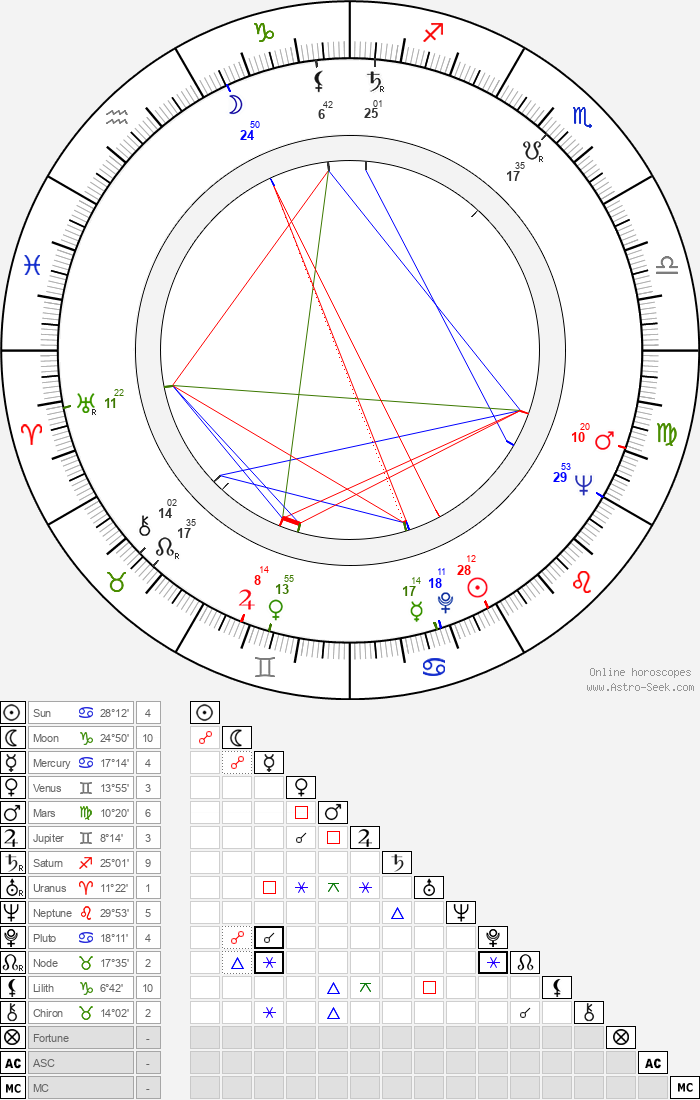 John Woodvine - Astrology Natal Birth Chart