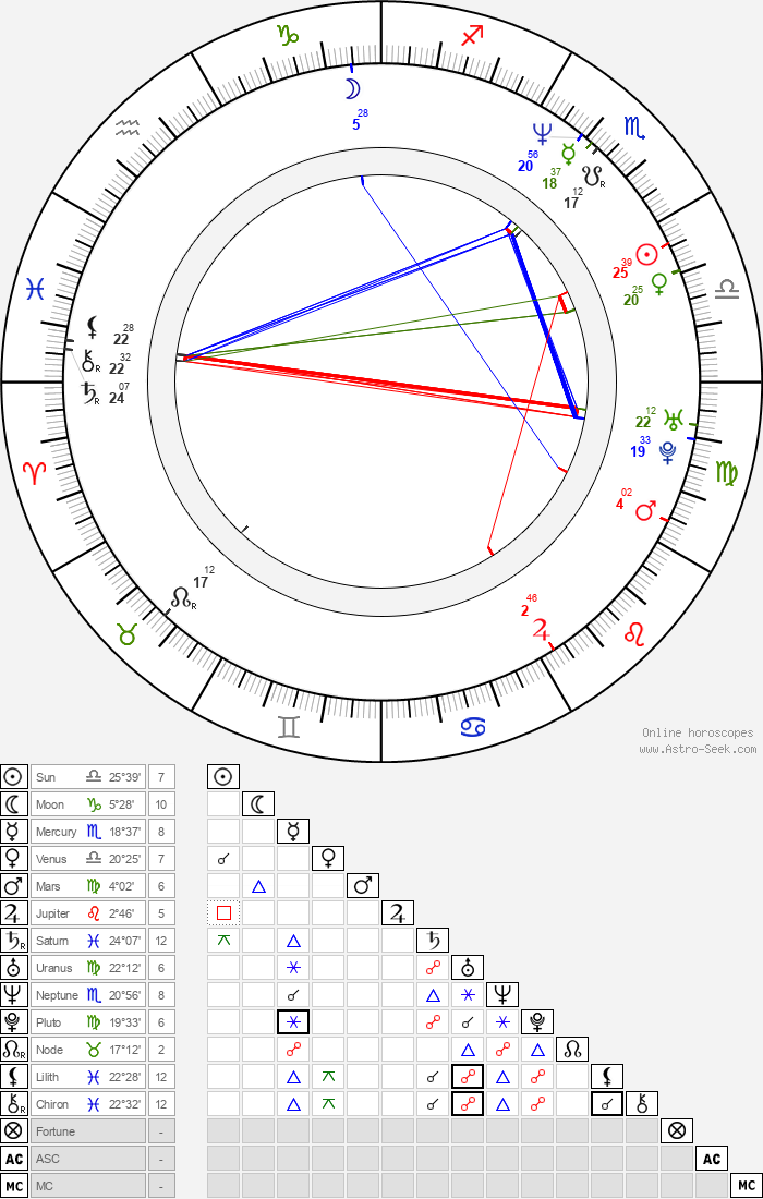 Jon Favreau - Astrology Natal Birth Chart