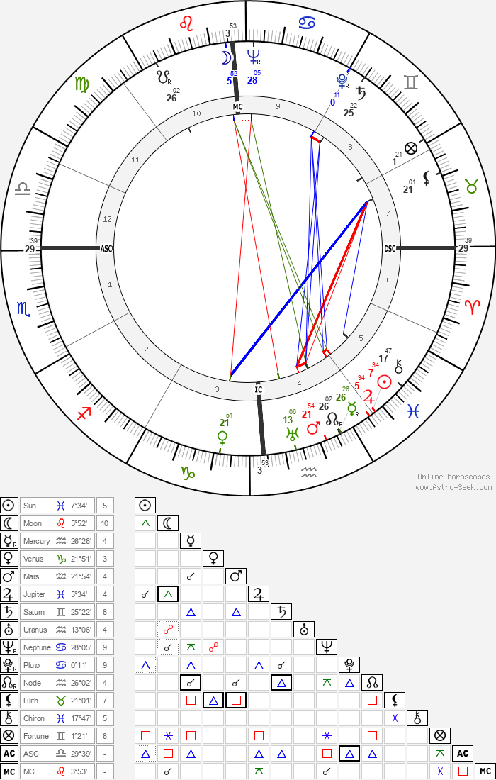 Jon Hall - Astrology Natal Birth Chart