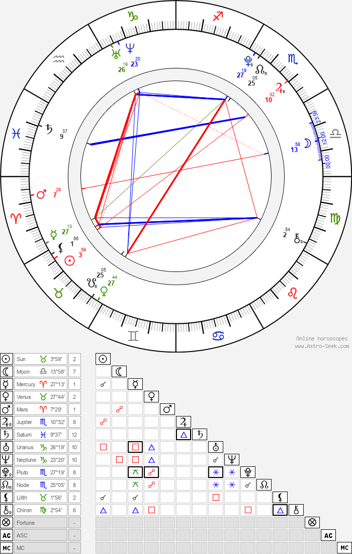 Jonáš Křivánek - Astrology Natal Birth Chart