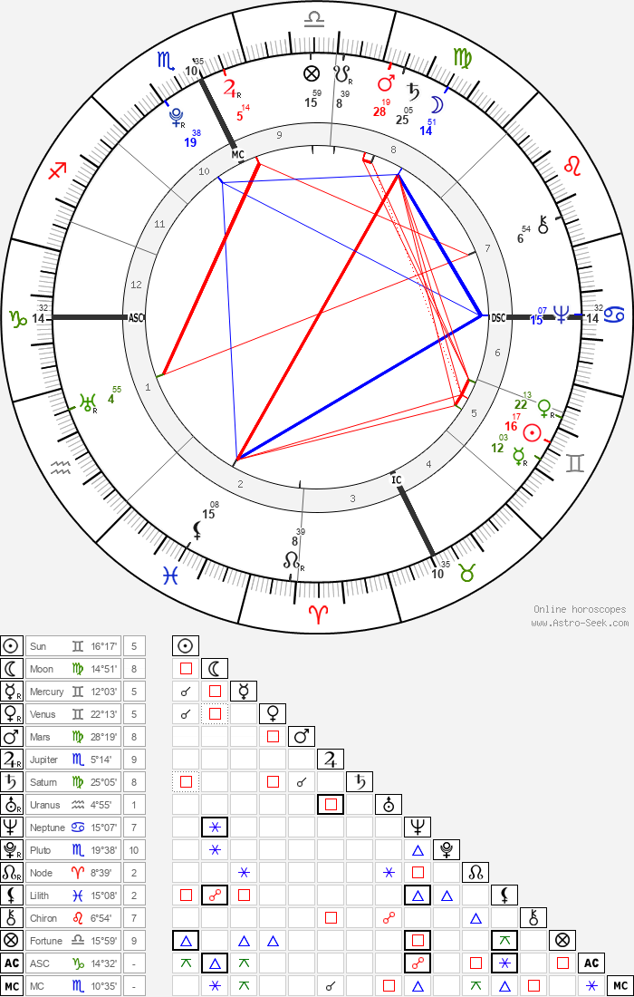 Jonathan Edwards - Astrology Natal Birth Chart