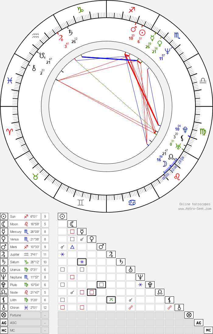 Jonathan Mostow - Astrology Natal Birth Chart