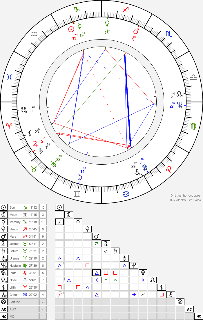 José Greci - Astrology Natal Birth Chart