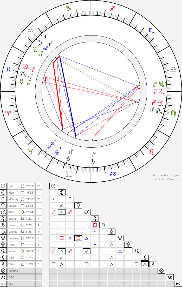 José Isbert - Astrology Natal Birth Chart
