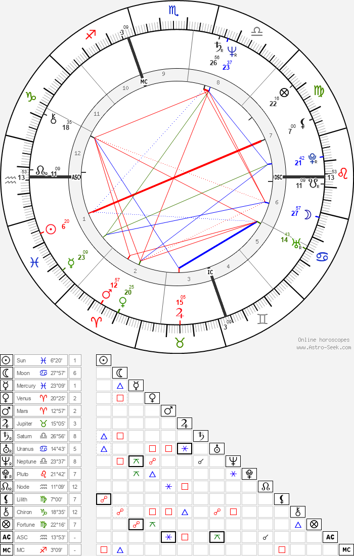 Jose Maria Aznar - Astrology Natal Birth Chart