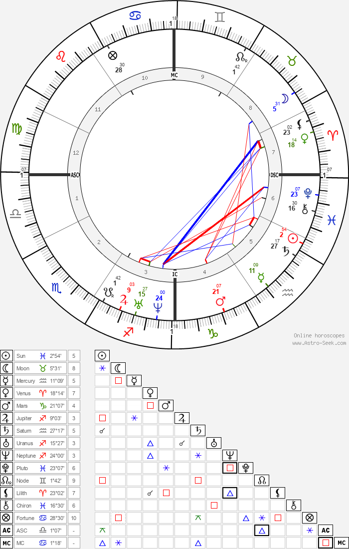 Jose Zorrilla - Astrology Natal Birth Chart