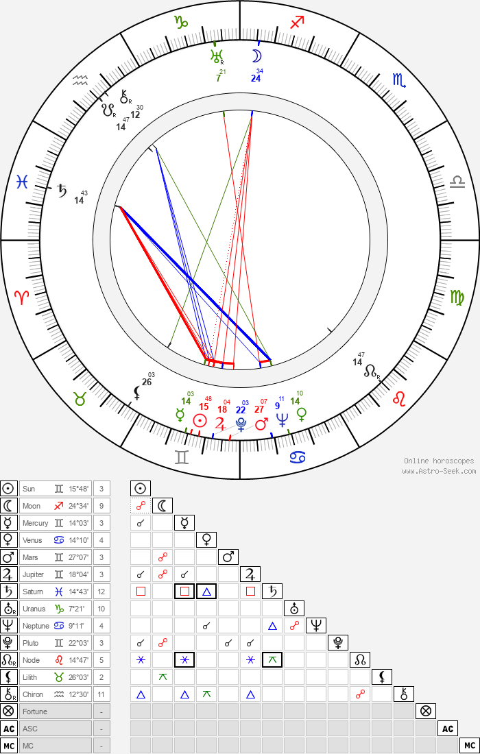 Josef Beyvl - Astrology Natal Birth Chart