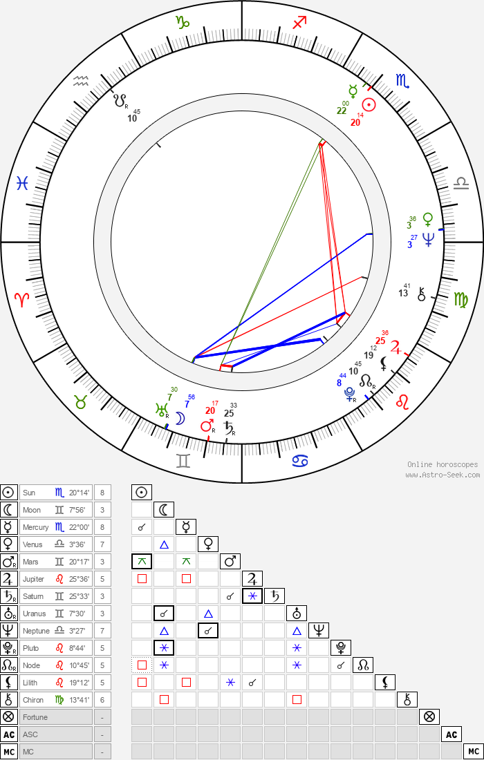 Josef Borek - Astrology Natal Birth Chart