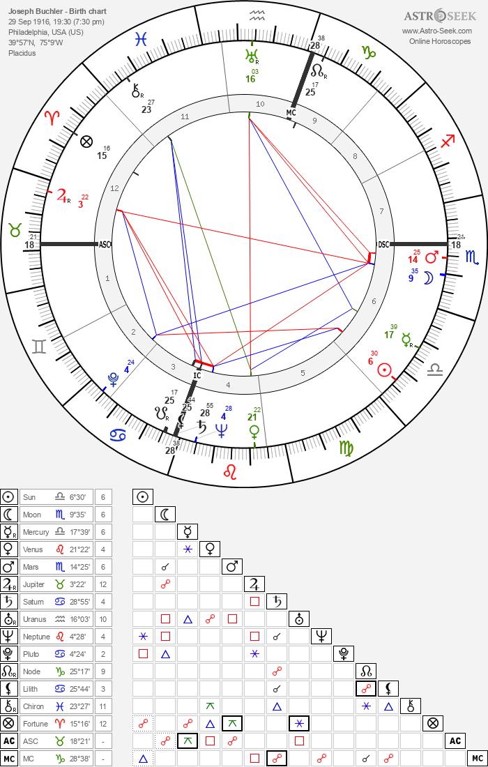 Joseph Buchler - Astrology Natal Birth Chart