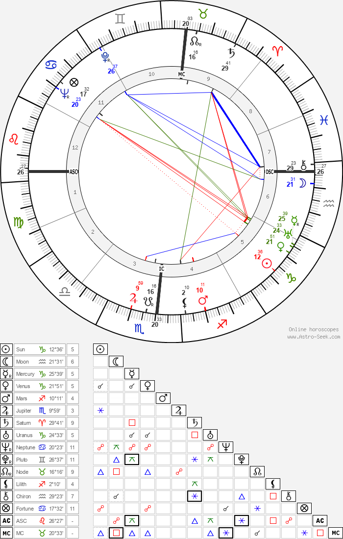 Joseph Louis Rauh - Astrology Natal Birth Chart