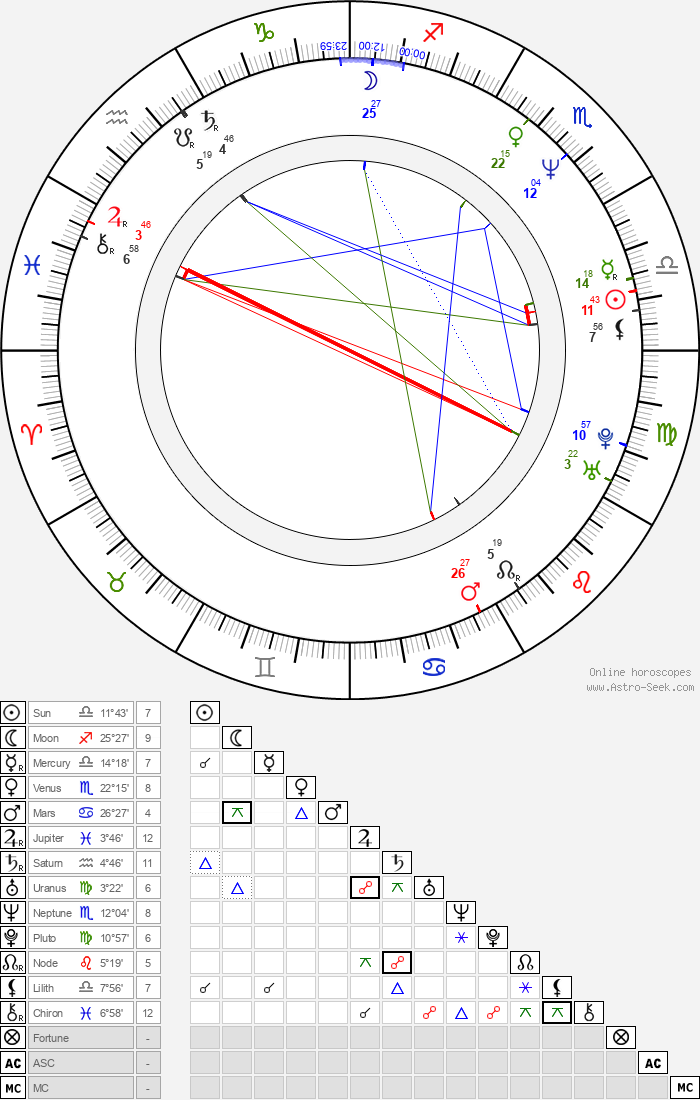 Joseph Malerba - Astrology Natal Birth Chart
