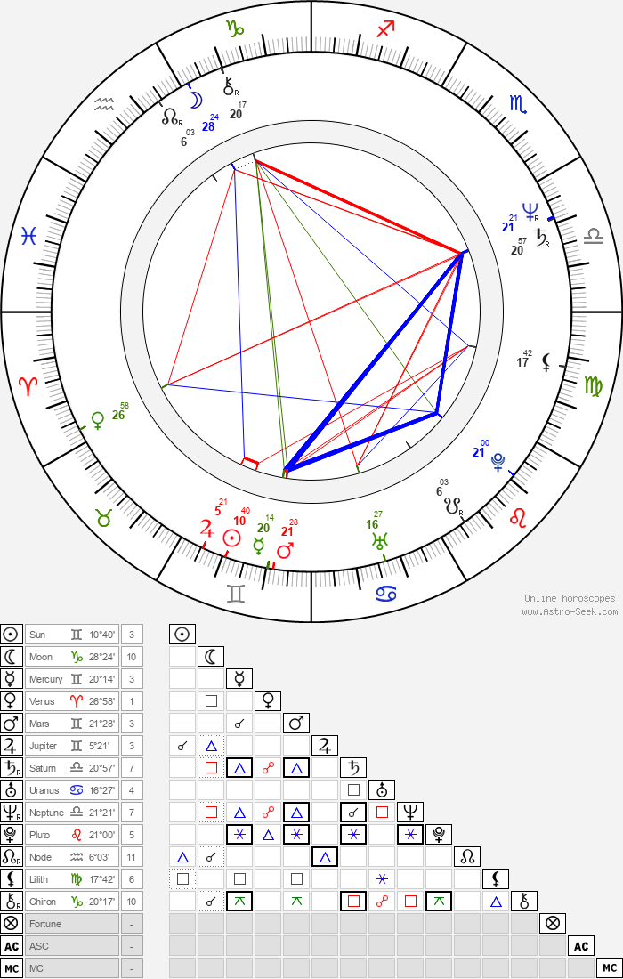Joseph Merhi - Astrology Natal Birth Chart