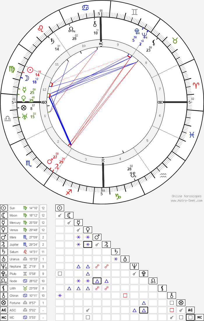 Joseph P. Kennedy - Astrology Natal Birth Chart