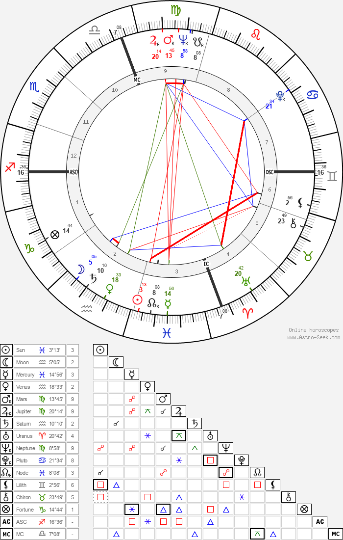 Joseph Raffael - Astrology Natal Birth Chart