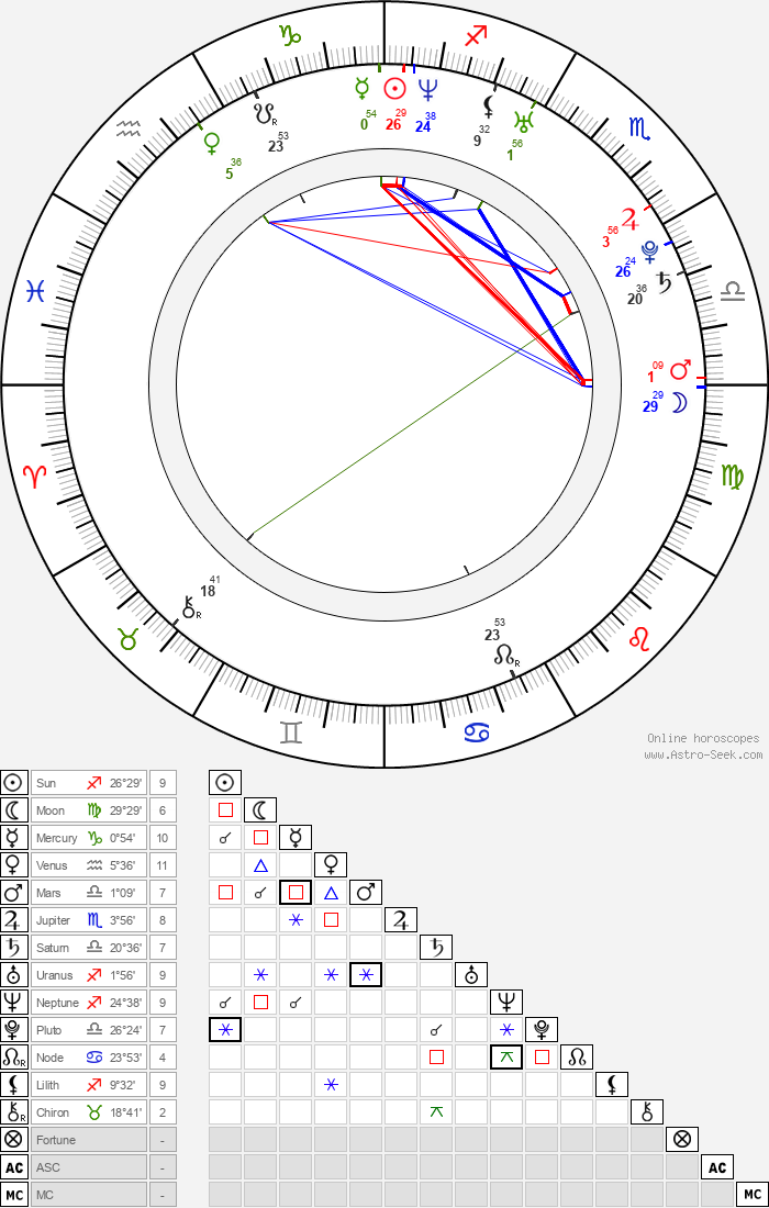 Josh Dallas - Astrology Natal Birth Chart