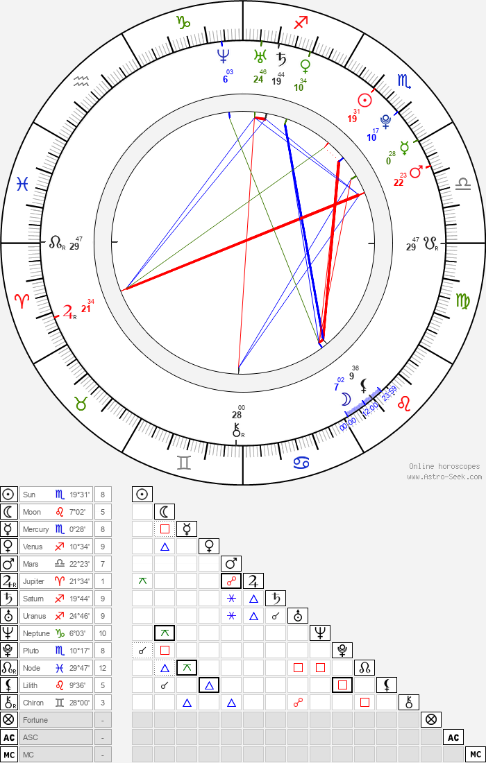 Juan José Ballesta - Astrology Natal Birth Chart