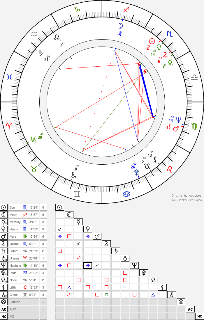 Juan Luis Buñuel - Astrology Natal Birth Chart